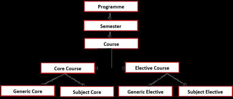pune university mba program structure